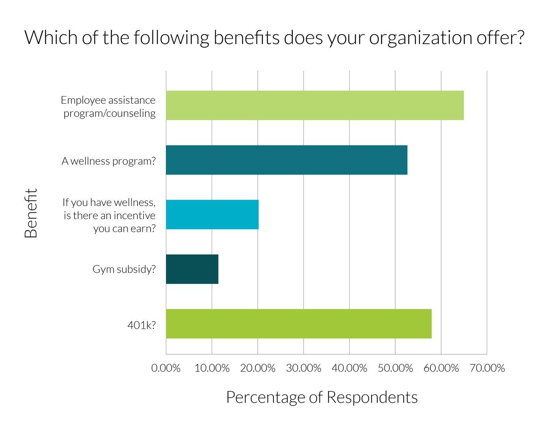 benefits-graph
