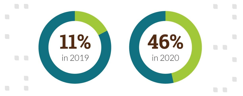 consumer-adoption-of-telehealth_infographic