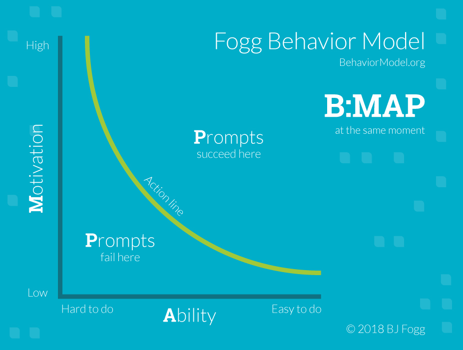 fogg-behavior-model