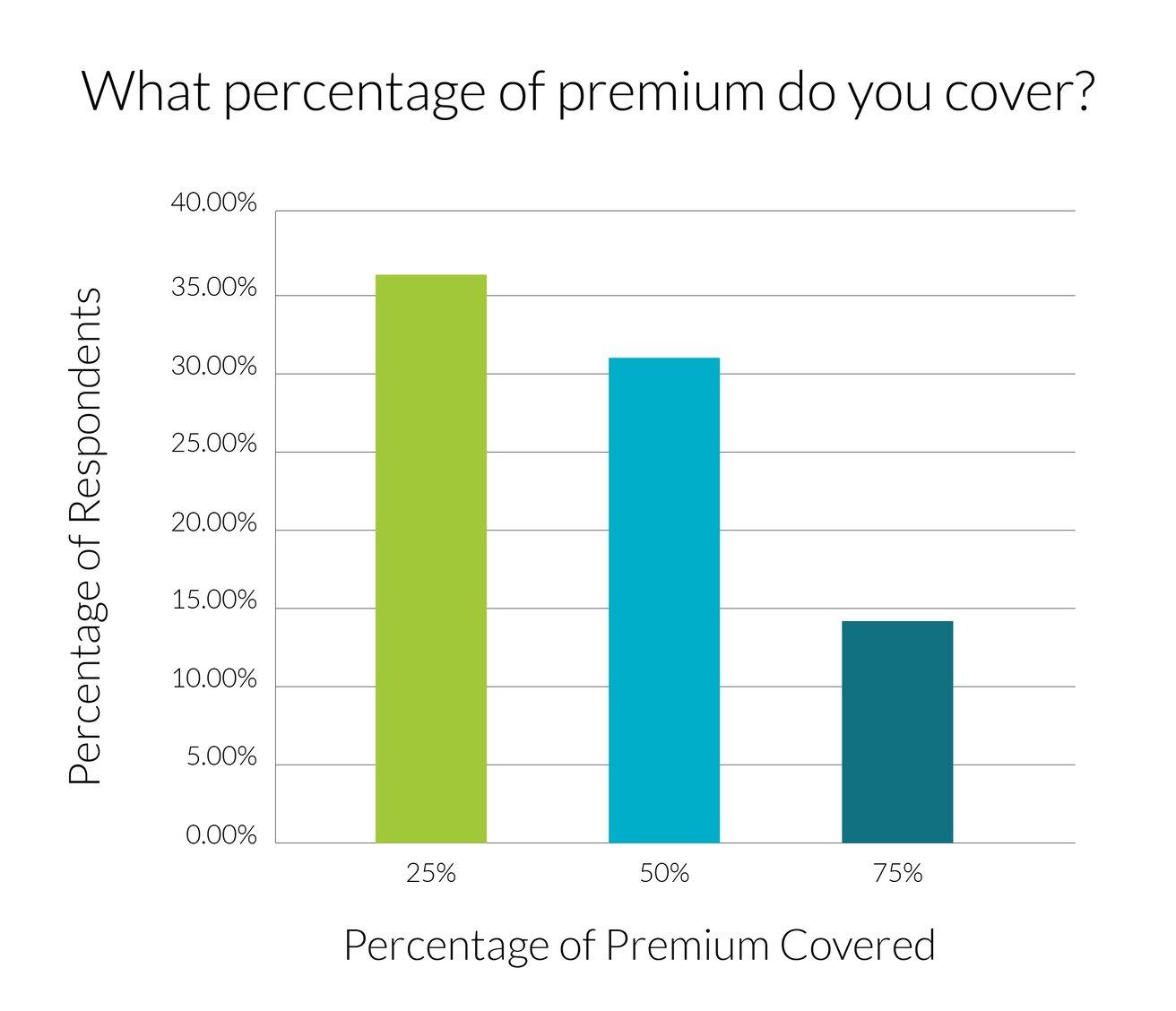 premium-coverage-graph