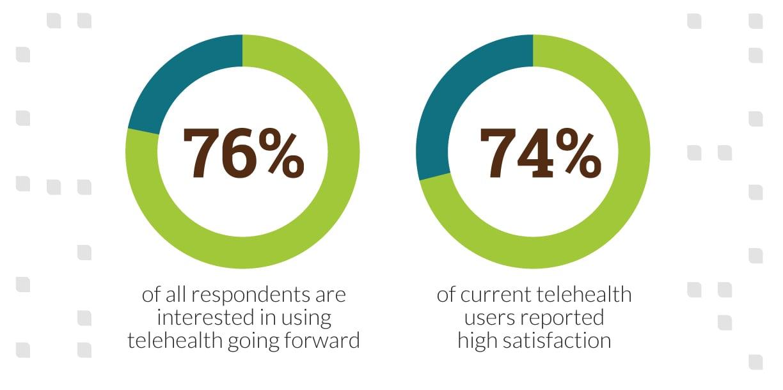 telehealth-is-good_infographic