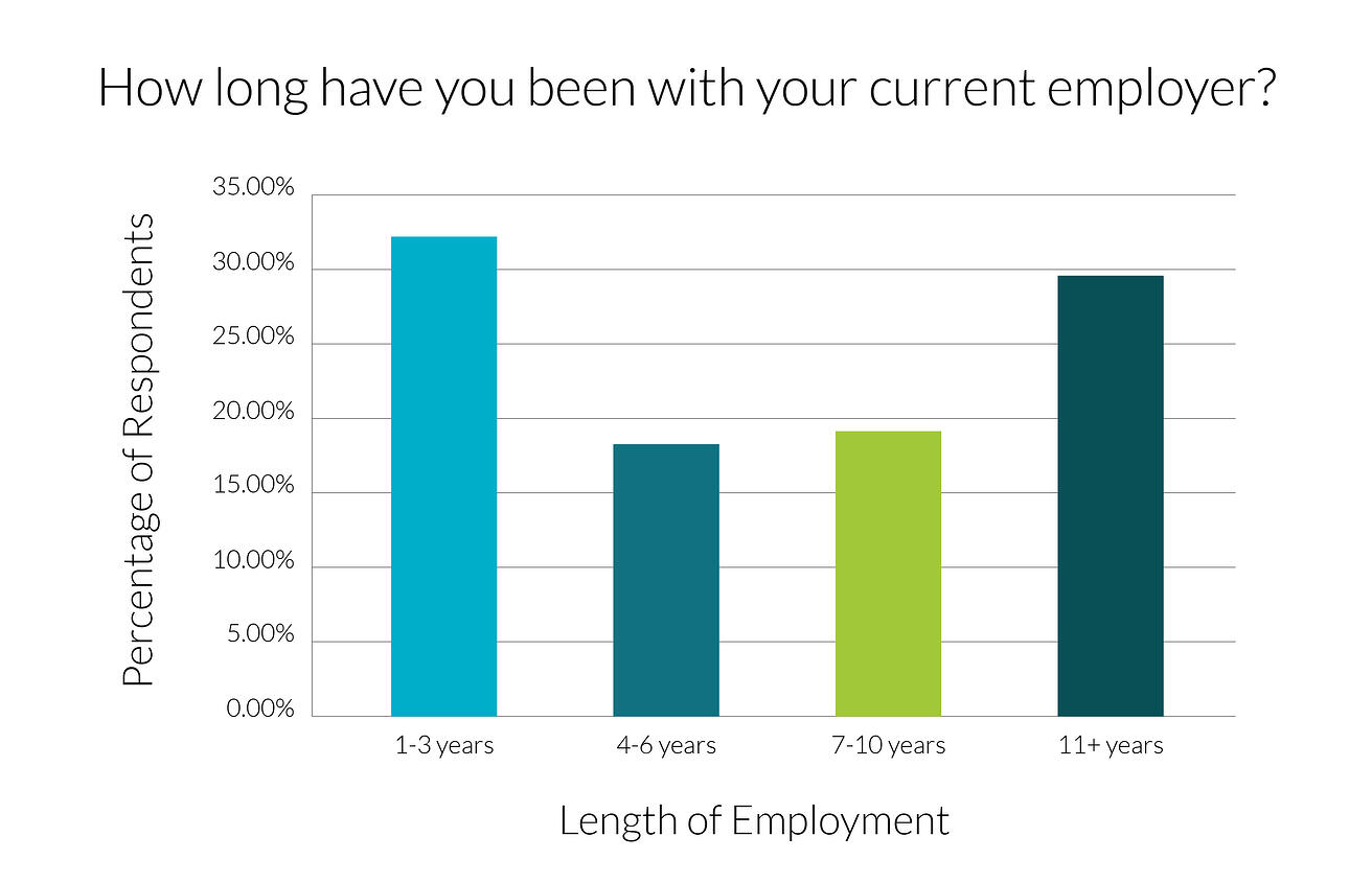 time-with-employer-graph