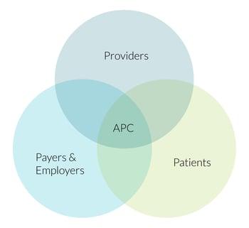 venn-diagram-apc